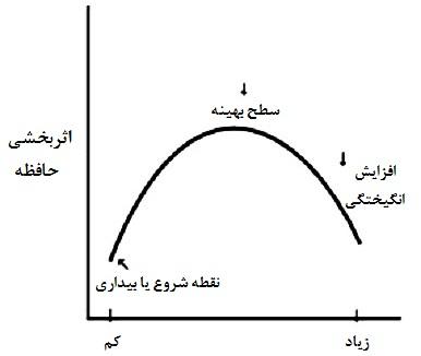 شکل- شاهد عینی- سایت روانشناسی دکتر کامیار سنایی