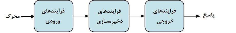 شکل ۱ سیستم پردازش اطلاعات- سایت روانشناسی دکتر کامیار سنایی