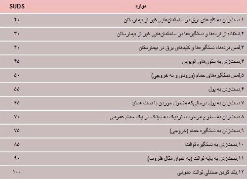 جدول درمان وسواس- سایت روانشناسی دکتر کامیار سنایی