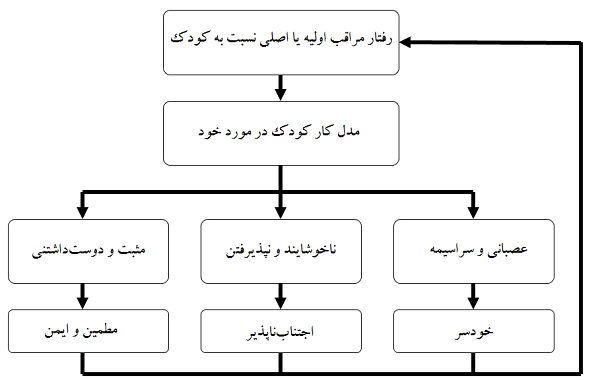 موقعیت ناآشنا- سایت روانشناسی دکتر کامیار سنایی ۲