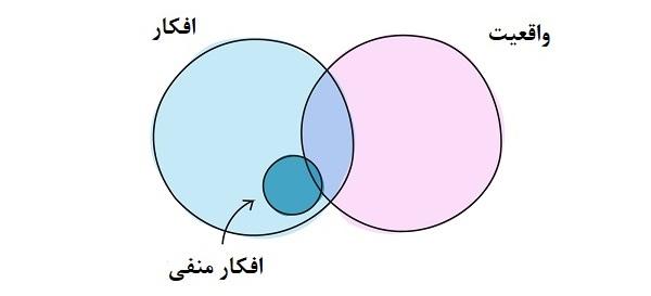تفکر منفی- سایت روانشناسی دکتر سنایی